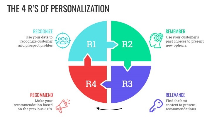 4 Rs of personalization