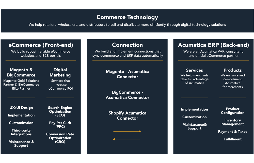 Commerce Technology Table